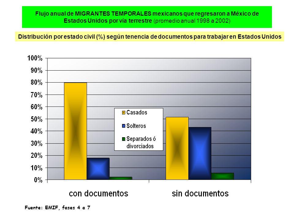 Flujo anual de MIGRANTES TEMPORALES mexicanos que regresaron a México de Estados Unidos por vía terrestre (promedio anual 1998 a 2002) Distribución por estado civil (%) según tenencia de documentos para trabajar en Estados Unidos Fuente: EMIF, fases 4 a 7