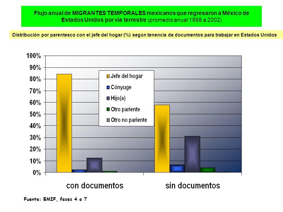 Flujo anual de MIGRANTES TEMPORALES mexicanos que regresaron a México de Estados Unidos por vía terrestre (promedio anual 1998 a 2002) Distribución por parentesco con el jefe del hogar (%) según tenencia de documentos para trabajar en Estados Unidos Fuente: EMIF, fases 4 a 7