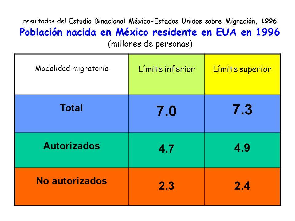 resultados del Estudio Binacional México-Estados Unidos sobre Migración, 1996 Población nacida en México residente en EUA en 1996 (millones de personas) Modalidad migratoria Límite inferiorLímite superior Total 7.0 7.3 Autorizados 4.7 4.9 No autorizados 2.32.4