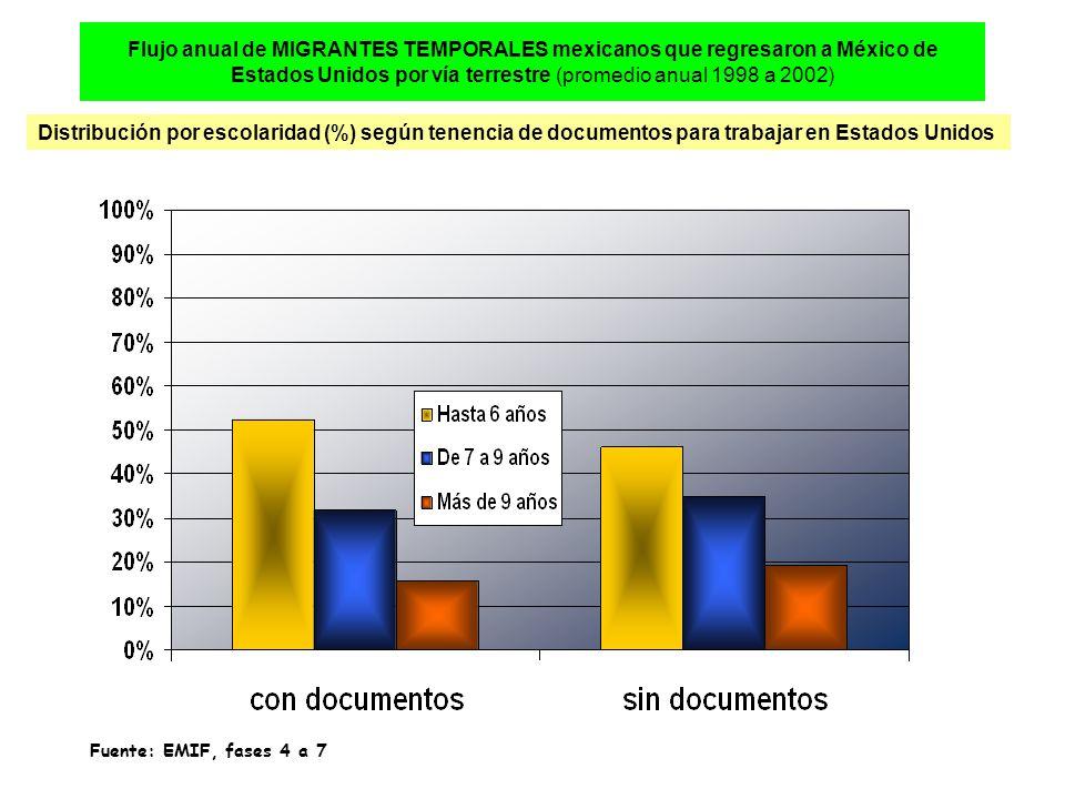 Flujo anual de MIGRANTES TEMPORALES mexicanos que regresaron a México de Estados Unidos por vía terrestre (promedio anual 1998 a 2002) Distribución por escolaridad (%) según tenencia de documentos para trabajar en Estados Unidos Fuente: EMIF, fases 4 a 7