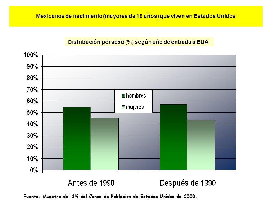 Mexicanos de nacimiento (mayores de 18 años) que viven en Estados Unidos Distribución por sexo (%) según año de entrada a EUA Fuente: Muestra del 1% del Censo de Población de Estados Unidos de 2000.