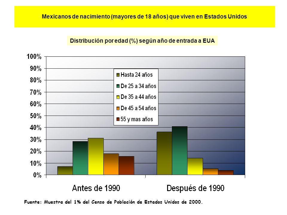 Mexicanos de nacimiento (mayores de 18 años) que viven en Estados Unidos Distribución por edad (%) según año de entrada a EUA Fuente: Muestra del 1% del Censo de Población de Estados Unidos de 2000.