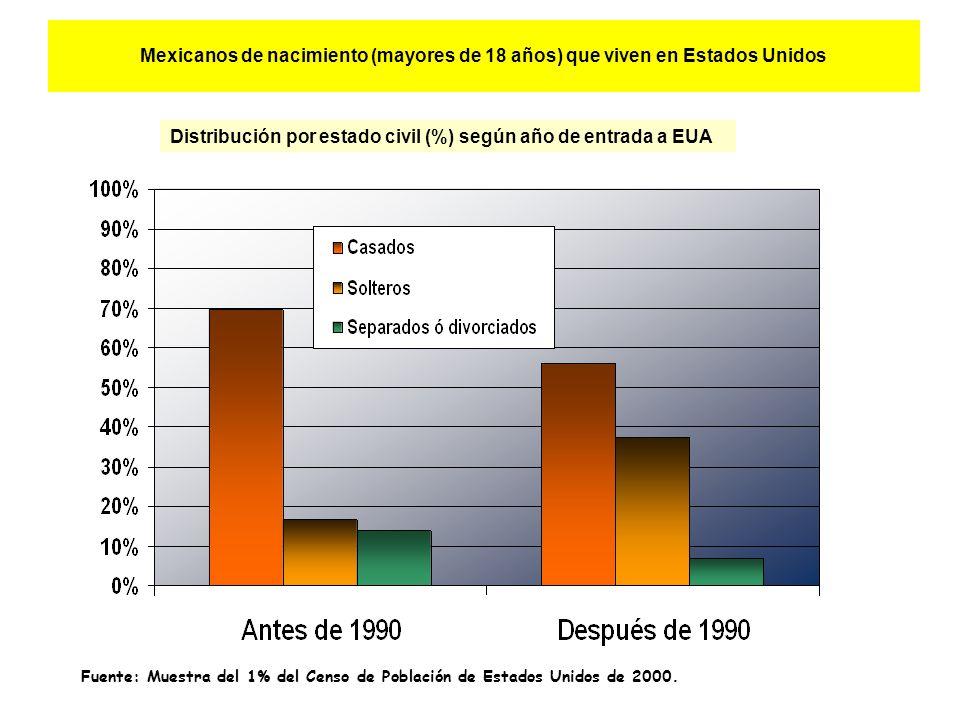 Mexicanos de nacimiento (mayores de 18 años) que viven en Estados Unidos Distribución por estado civil (%) según año de entrada a EUA Fuente: Muestra del 1% del Censo de Población de Estados Unidos de 2000.