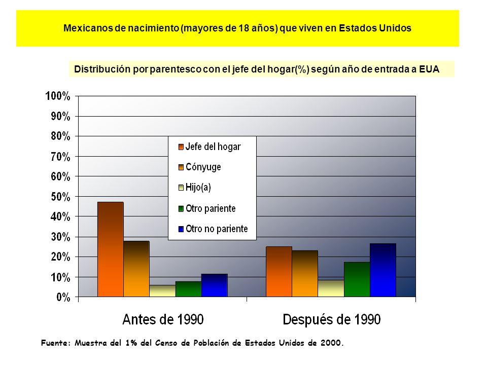 Mexicanos de nacimiento (mayores de 18 años) que viven en Estados Unidos Distribución por parentesco con el jefe del hogar(%) según año de entrada a EUA Fuente: Muestra del 1% del Censo de Población de Estados Unidos de 2000.