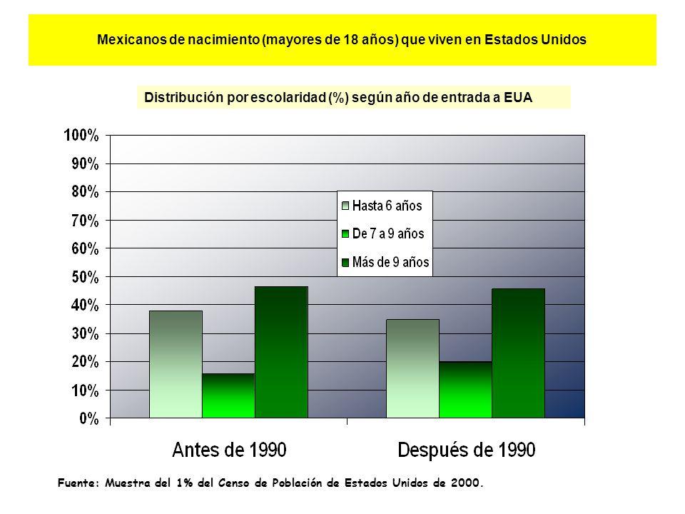 Mexicanos de nacimiento (mayores de 18 años) que viven en Estados Unidos Distribución por escolaridad (%) según año de entrada a EUA Fuente: Muestra del 1% del Censo de Población de Estados Unidos de 2000.