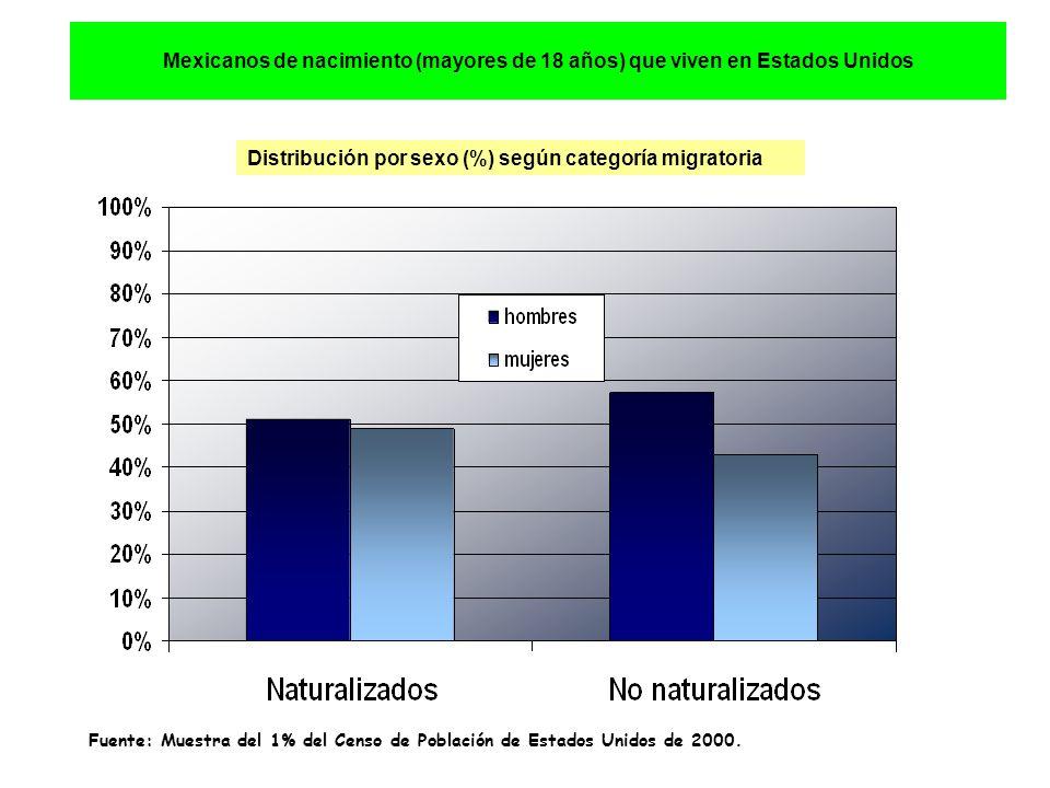 Mexicanos de nacimiento (mayores de 18 años) que viven en Estados Unidos Distribución por sexo (%) según categoría migratoria Fuente: Muestra del 1% del Censo de Población de Estados Unidos de 2000.