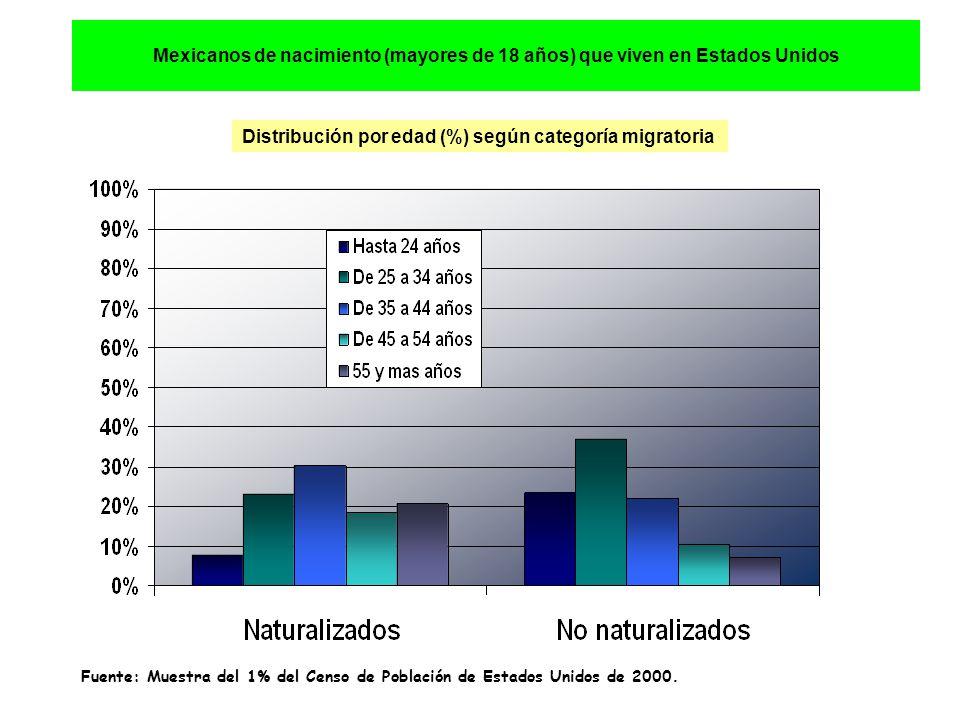 Mexicanos de nacimiento (mayores de 18 años) que viven en Estados Unidos Distribución por edad (%) según categoría migratoria Fuente: Muestra del 1% del Censo de Población de Estados Unidos de 2000.