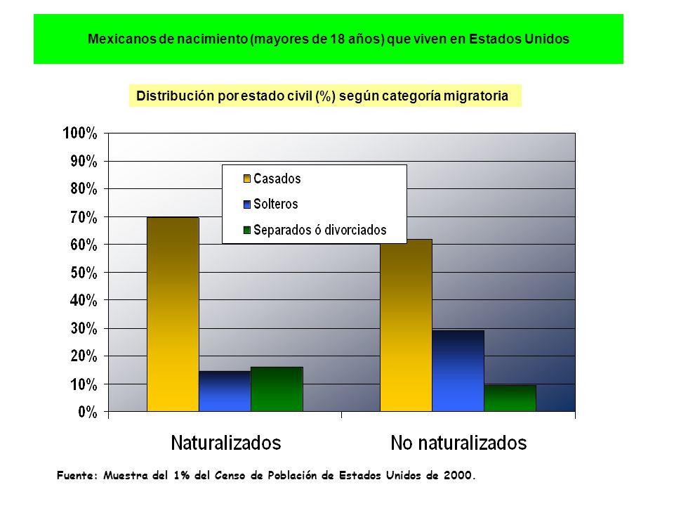 Mexicanos de nacimiento (mayores de 18 años) que viven en Estados Unidos Distribución por estado civil (%) según categoría migratoria Fuente: Muestra del 1% del Censo de Población de Estados Unidos de 2000.