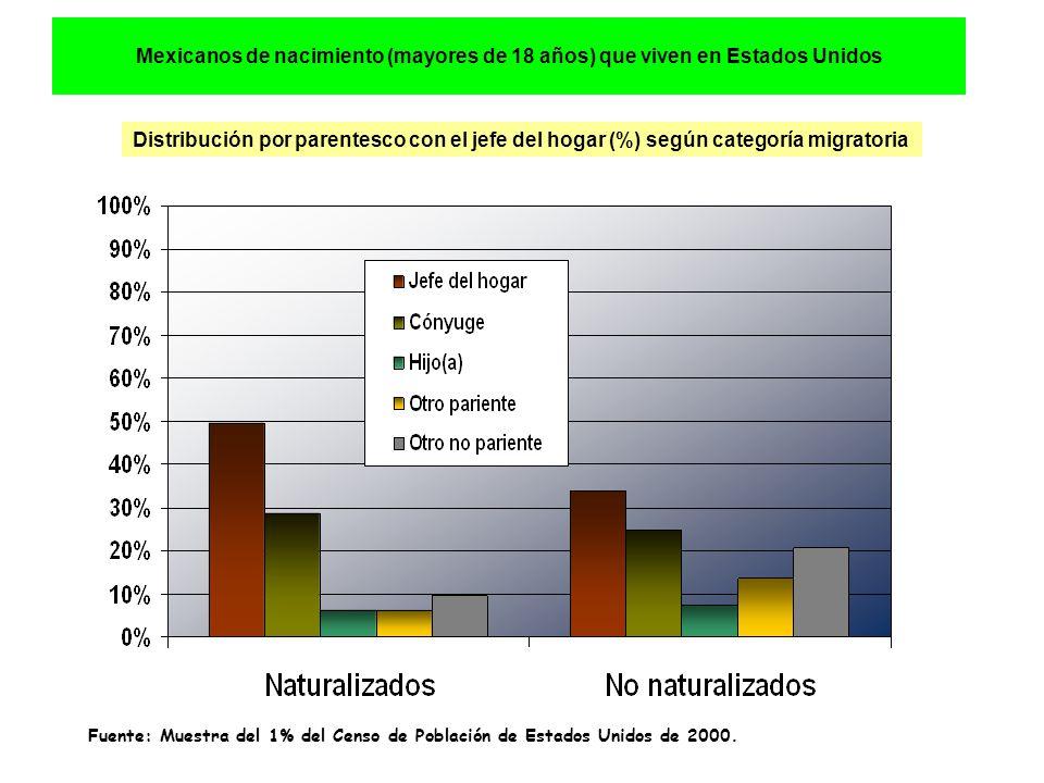 Mexicanos de nacimiento (mayores de 18 años) que viven en Estados Unidos Distribución por parentesco con el jefe del hogar (%) según categoría migratoria Fuente: Muestra del 1% del Censo de Población de Estados Unidos de 2000.