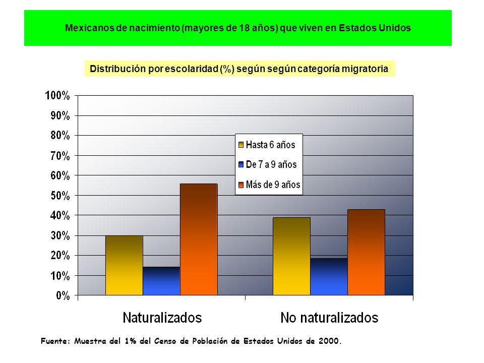 Mexicanos de nacimiento (mayores de 18 años) que viven en Estados Unidos Distribución por escolaridad (%) según según categoría migratoria Fuente: Muestra del 1% del Censo de Población de Estados Unidos de 2000.