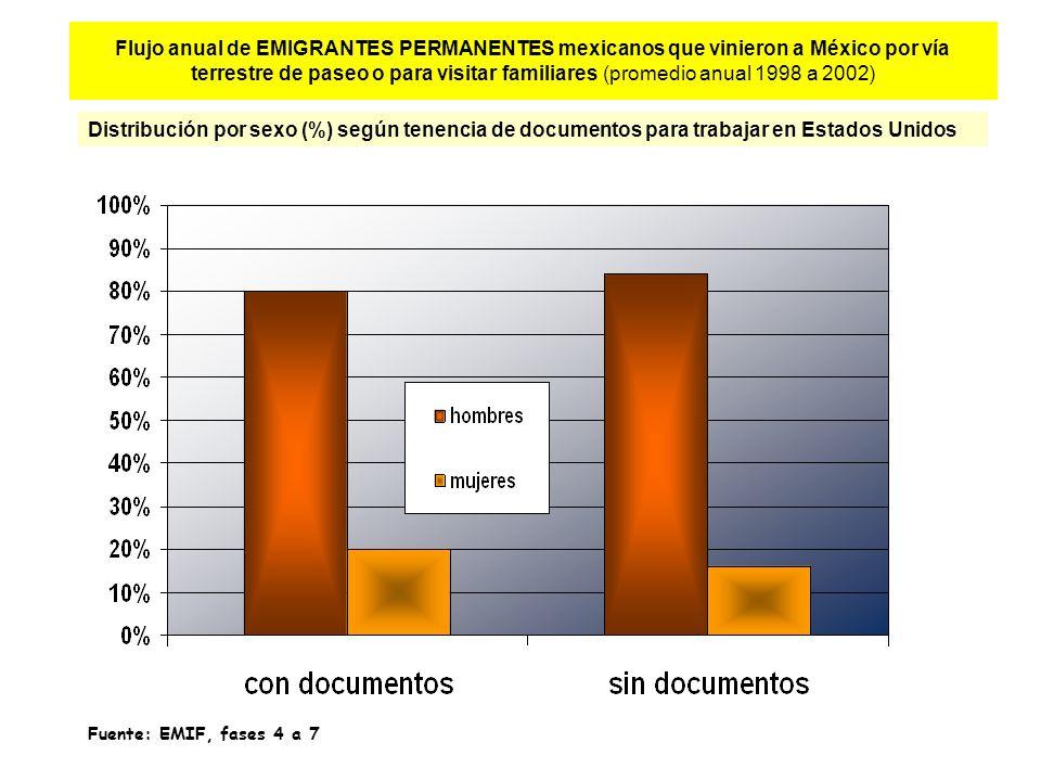 Flujo anual de EMIGRANTES PERMANENTES mexicanos que vinieron a México por vía terrestre de paseo o para visitar familiares (promedio anual 1998 a 2002) Distribución por sexo (%) según tenencia de documentos para trabajar en Estados Unidos Fuente: EMIF, fases 4 a 7