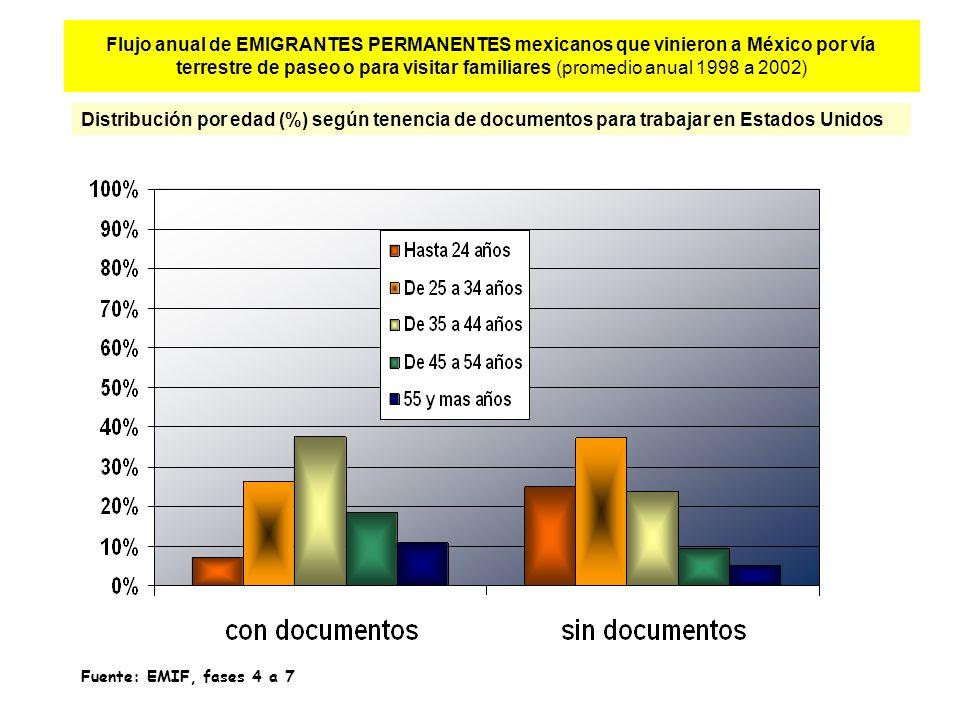 Flujo anual de EMIGRANTES PERMANENTES mexicanos que vinieron a México por vía terrestre de paseo o para visitar familiares (promedio anual 1998 a 2002) Distribución por edad (%) según tenencia de documentos para trabajar en Estados Unidos Fuente: EMIF, fases 4 a 7