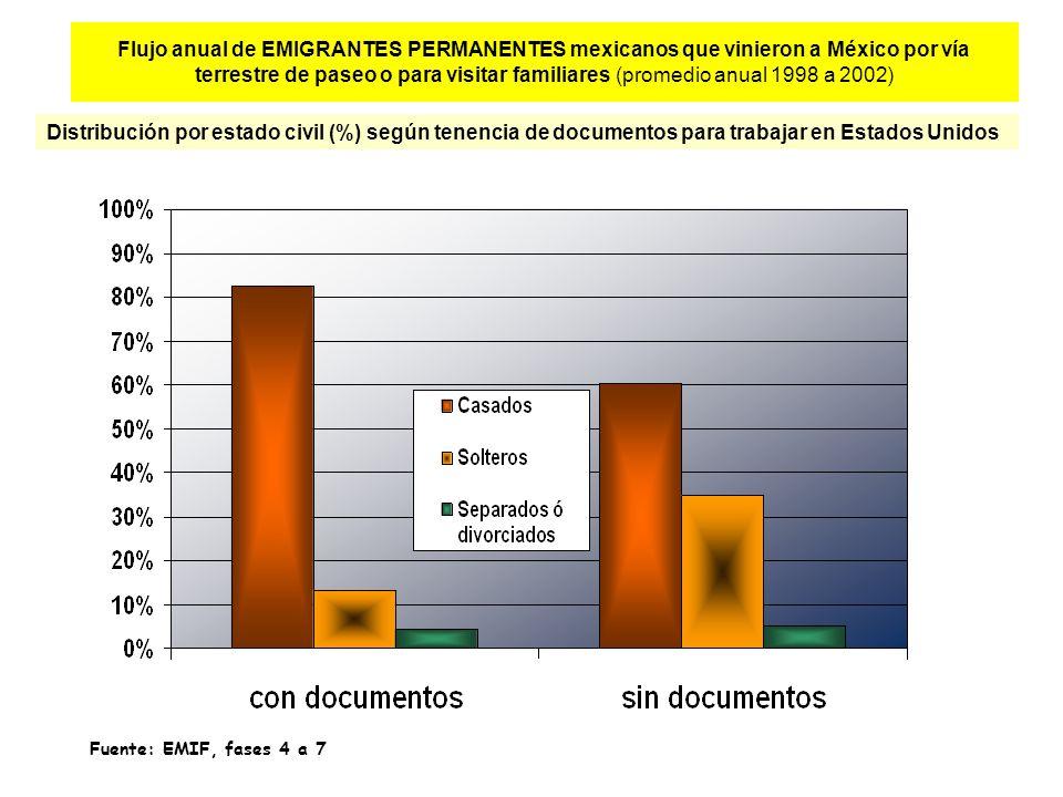 Flujo anual de EMIGRANTES PERMANENTES mexicanos que vinieron a México por vía terrestre de paseo o para visitar familiares (promedio anual 1998 a 2002) Distribución por estado civil (%) según tenencia de documentos para trabajar en Estados Unidos Fuente: EMIF, fases 4 a 7