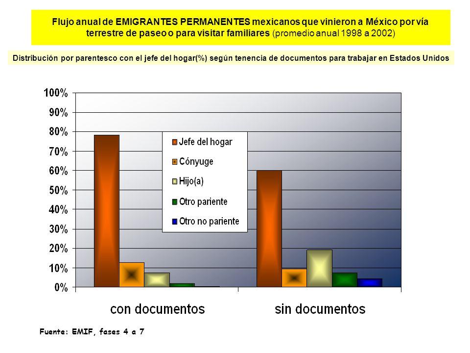 Flujo anual de EMIGRANTES PERMANENTES mexicanos que vinieron a México por vía terrestre de paseo o para visitar familiares (promedio anual 1998 a 2002) Distribución por parentesco con el jefe del hogar(%) según tenencia de documentos para trabajar en Estados Unidos Fuente: EMIF, fases 4 a 7