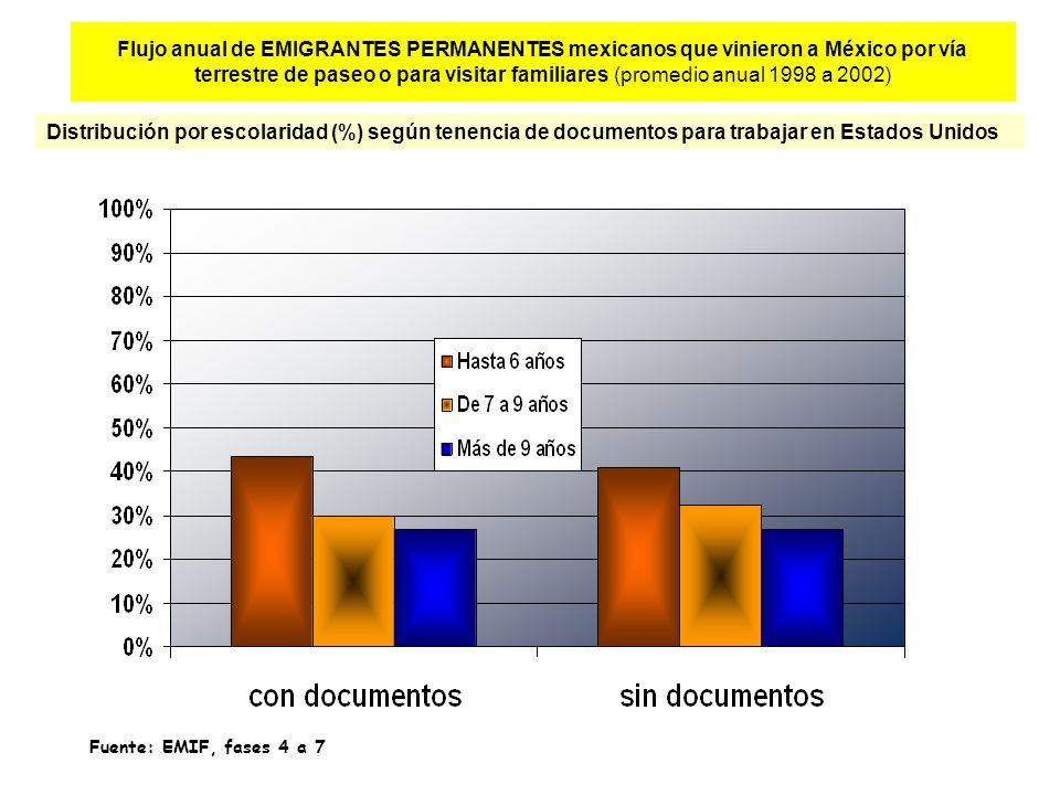 Flujo anual de EMIGRANTES PERMANENTES mexicanos que vinieron a México por vía terrestre de paseo o para visitar familiares (promedio anual 1998 a 2002) Distribución por escolaridad (%) según tenencia de documentos para trabajar en Estados Unidos Fuente: EMIF, fases 4 a 7