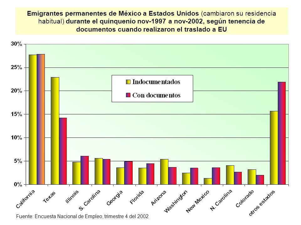Emigrantes permanentes de México a Estados Unidos (cambiaron su residencia habitual) durante el quinquenio nov-1997 a nov-2002, según tenencia de documentos cuando realizaron el traslado a EU Fuente: Encuesta Nacional de Empleo, trimestre 4 del 2002