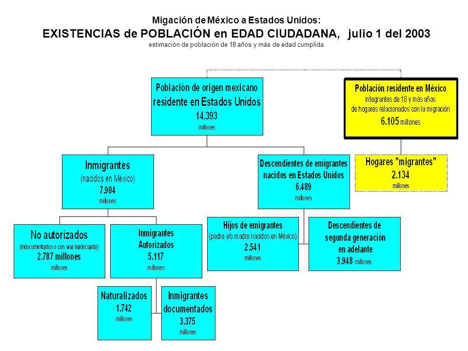 Migación de México a Estados Unidos: EXISTENCIAS de POBLACIÓN en EDAD CIUDADANA, julio 1 del 2003 estimación de población de 18 años y más de edad cumplida