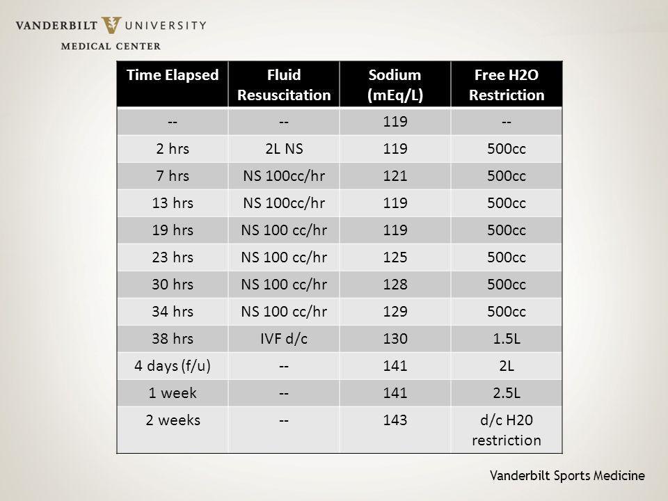 Vanderbilt Sports Medicine Time ElapsedFluid Resuscitation Sodium (mEq/L) Free H2O Restriction -- 119-- 2 hrs2L NS119500cc 7 hrsNS 100cc/hr121500cc 13 hrsNS 100cc/hr119500cc 19 hrsNS 100 cc/hr119500cc 23 hrsNS 100 cc/hr125500cc 30 hrsNS 100 cc/hr128500cc 34 hrsNS 100 cc/hr129500cc 38 hrsIVF d/c1301.5L 4 days (f/u)--1412L 1 week--1412.5L 2 weeks--143d/c H20 restriction