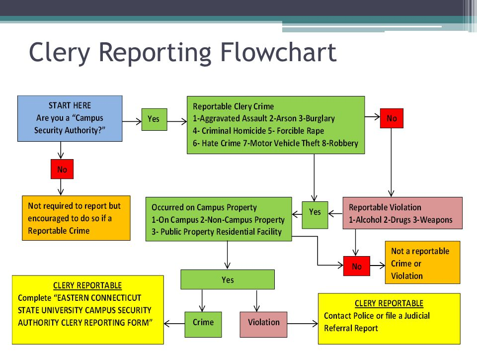Clery Reporting Flowchart
