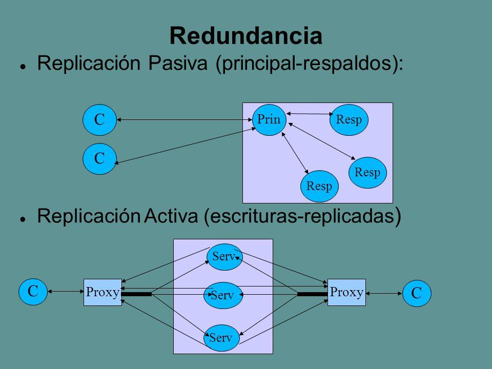 Redundancia Replicación Pasiva (principal-respaldos): Replicación Activa (escrituras-replicadas ) C C Prin Resp C C Serv Proxy