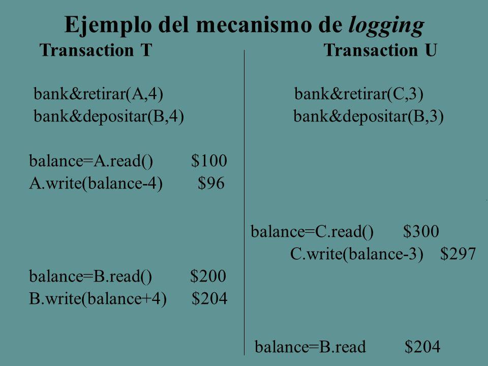 Ejemplo del mecanismo de logging Transaction T Transaction U bank&retirar(A,4) bank&retirar(C,3) bank&depositar(B,4) bank&depositar(B,3) balance=A.read() $100 A.write(balance-4) $96 balance=C.read() $300 C.write(balance-3) $297 balance=B.read() $200 B.write(balance+4) $204 balance=B.read $204 B.write(balance+3) $207