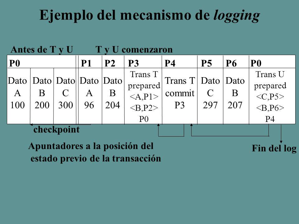 Ejemplo del mecanismo de logging Antes de T y U T y U comenzaron P0 Dato A 100 Dato B 200 Dato C 300 P1P2P3P4P5P6P0 Dato A 96 Dato B 204 Trans T prepared P0 Trans T commit P3 Dato C 297 Dato B 207 Trans U prepared P4 Apuntadores a la posición del estado previo de la transacción Fin del log checkpoint