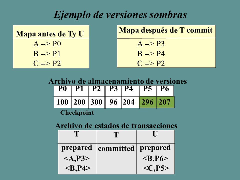 Ejemplo de versiones sombras Mapa antes de Ty U A --> P0 B --> P1 C --> P2 A --> P3 B --> P4 C --> P2 Mapa después de T commit P0 100 P1 200 P2 300 P3 96 P4 204 Archivo de almacenamiento de versiones Checkpoint P5 296 P6 207 T prepared T committed U prepared Archivo de estados de transacciones