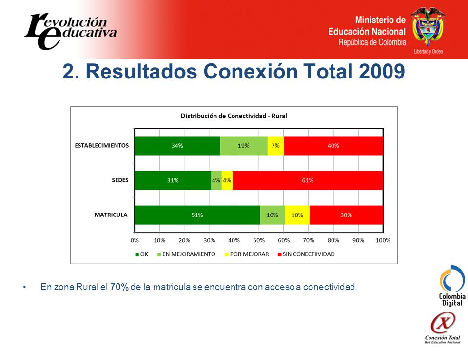 2. Resultados Conexión Total 2009 En zona Rural el 70% de la matricula se encuentra con acceso a conectividad.