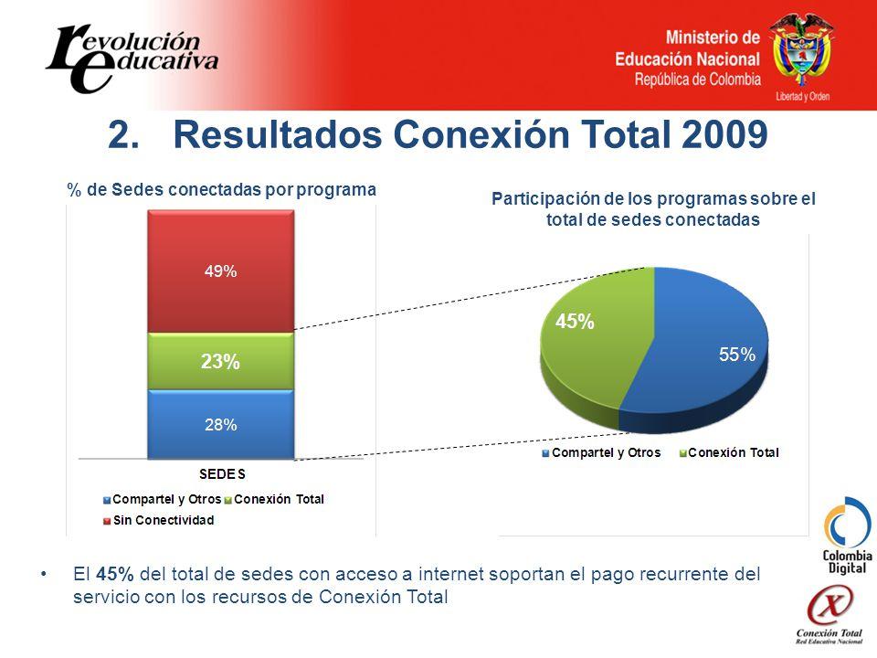 2. Resultados Conexión Total 2009 El 45% del total de sedes con acceso a internet soportan el pago recurrente del servicio con los recursos de Conexió