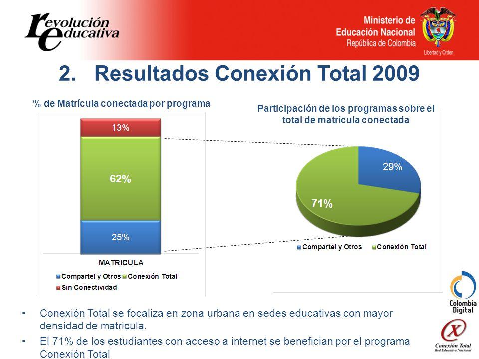 2. Resultados Conexión Total 2009 Conexión Total se focaliza en zona urbana en sedes educativas con mayor densidad de matricula. El 71% de los estudia
