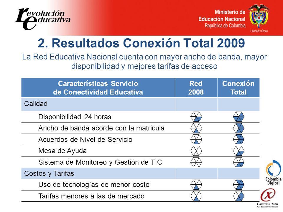 2. Resultados Conexión Total 2009 Características Servicio de Conectividad Educativa Red 2008 Conexión Total Calidad Disponibilidad 24 horas Ancho de