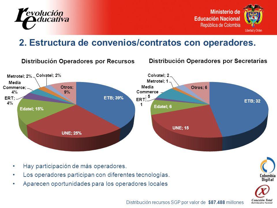 2. Estructura de convenios/contratos con operadores.