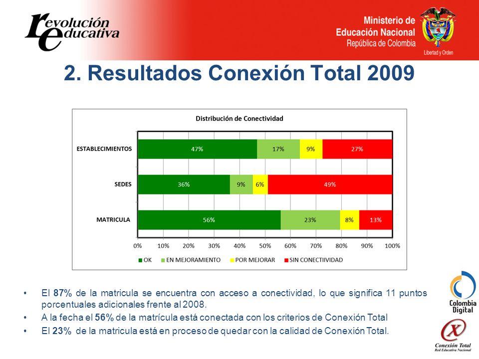 El 87% de la matricula se encuentra con acceso a conectividad, lo que significa 11 puntos porcentuales adicionales frente al 2008.