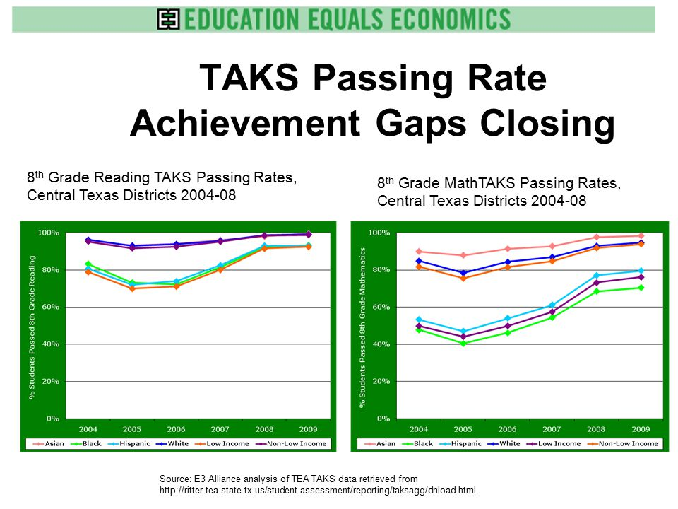 TAKS Passing Rate Achievement Gaps Closing 8 th Grade Reading TAKS Passing Rates, Central Texas Districts 2004-08 Source: E3 Alliance analysis of TEA TAKS data retrieved from http://ritter.tea.state.tx.us/student.assessment/reporting/taksagg/dnload.html 8 th Grade MathTAKS Passing Rates, Central Texas Districts 2004-08