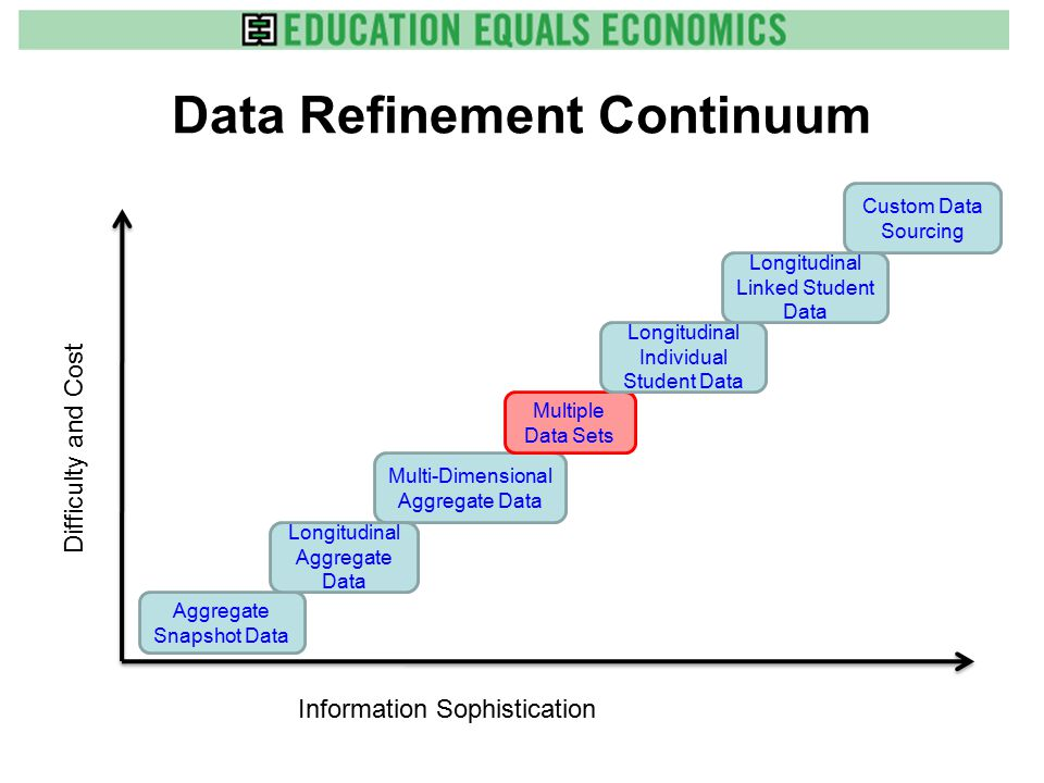 Data Refinement Continuum Difficulty and Cost Information Sophistication Aggregate Snapshot Data Multi-Dimensional Aggregate Data Multiple Data Sets Custom Data Sourcing Longitudinal Individual Student Data Longitudinal Linked Student Data Longitudinal Aggregate Data