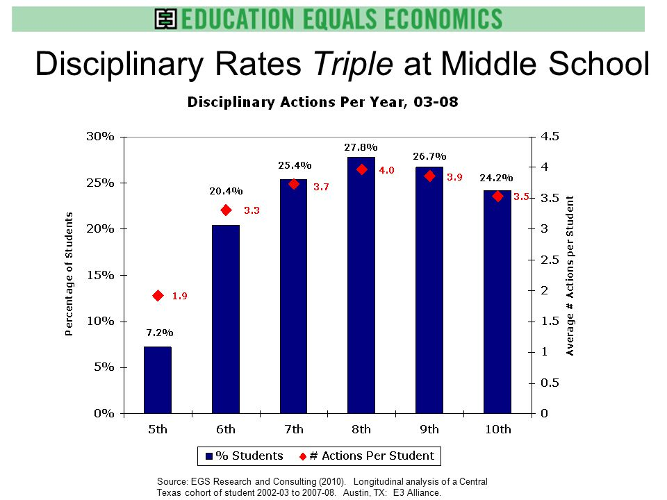 Disciplinary Rates Triple at Middle School Source: EGS Research and Consulting (2010).