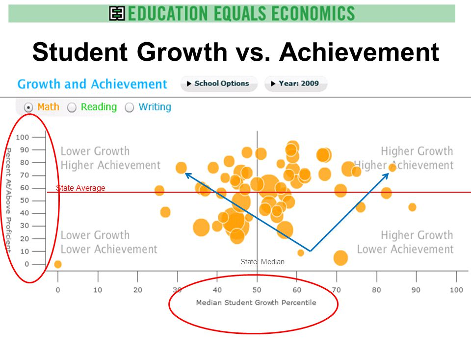 Student Growth vs. Achievement State Average State Median