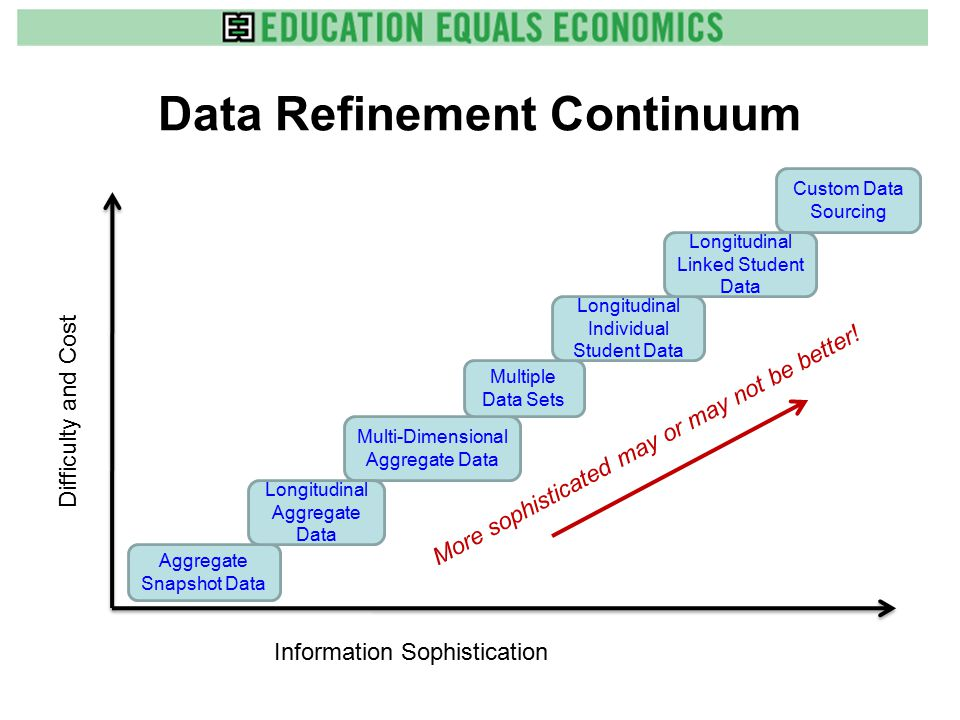 Data Refinement Continuum Difficulty and Cost Information Sophistication Aggregate Snapshot Data Multi-Dimensional Aggregate Data Multiple Data Sets Custom Data Sourcing Longitudinal Individual Student Data Longitudinal Linked Student Data Longitudinal Aggregate Data More sophisticated may or may not be better!