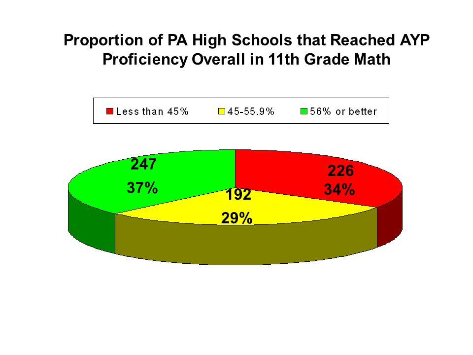 Proportion of PA High Schools that Reached AYP Proficiency Overall in 11th Grade Math 226 34% 192 29% 247 37%