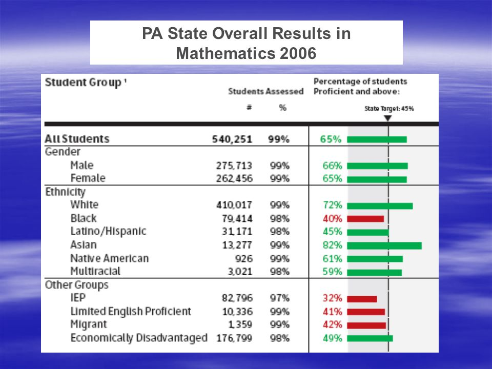 PA State Overall Results in Mathematics 2006