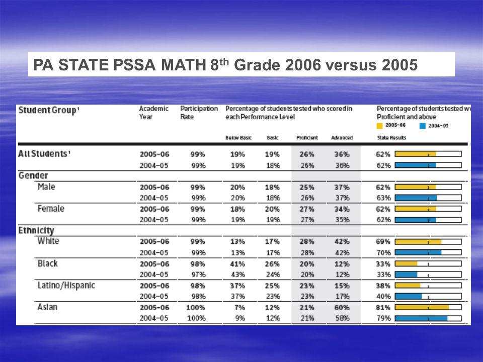 PA STATE PSSA MATH 8 th Grade 2006 versus 2005