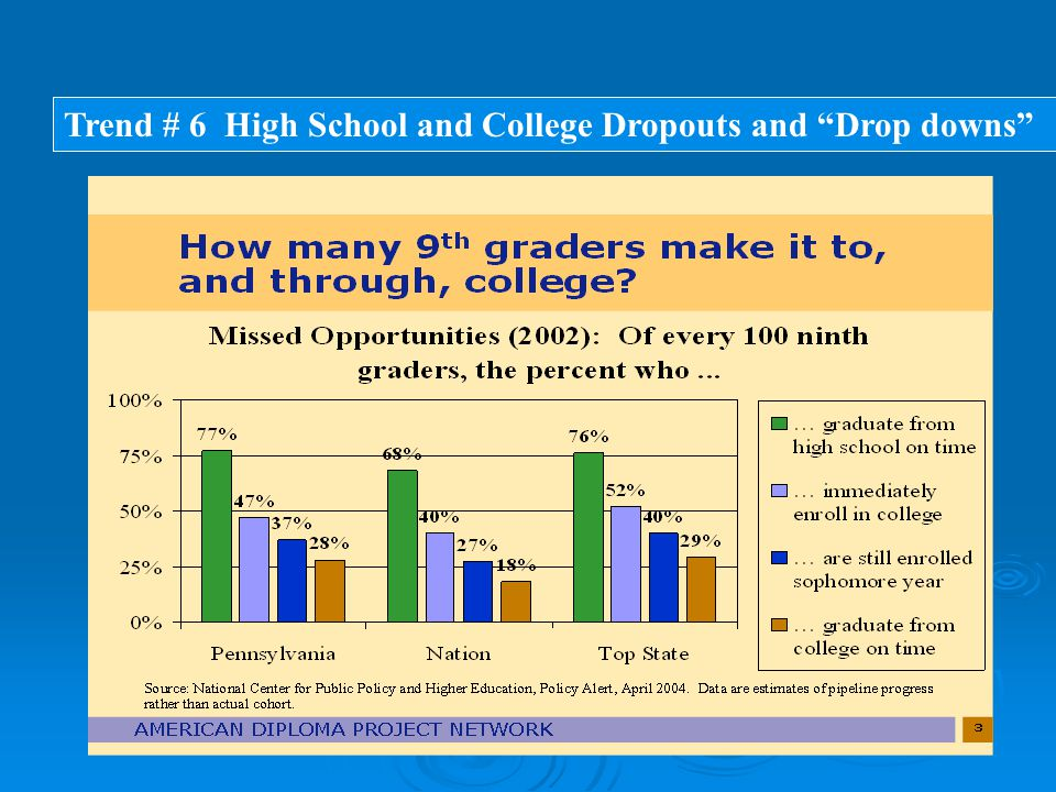 Trend # 6 High School and College Dropouts and Drop downs