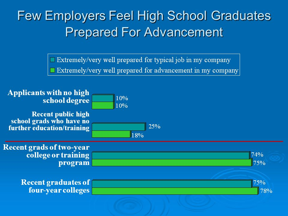Few Employers Feel High School Graduates Prepared For Advancement Applicants with no high school degree Recent public high school grads who have no further education/training Recent grads of two-year college or training program Recent graduates of four-year colleges