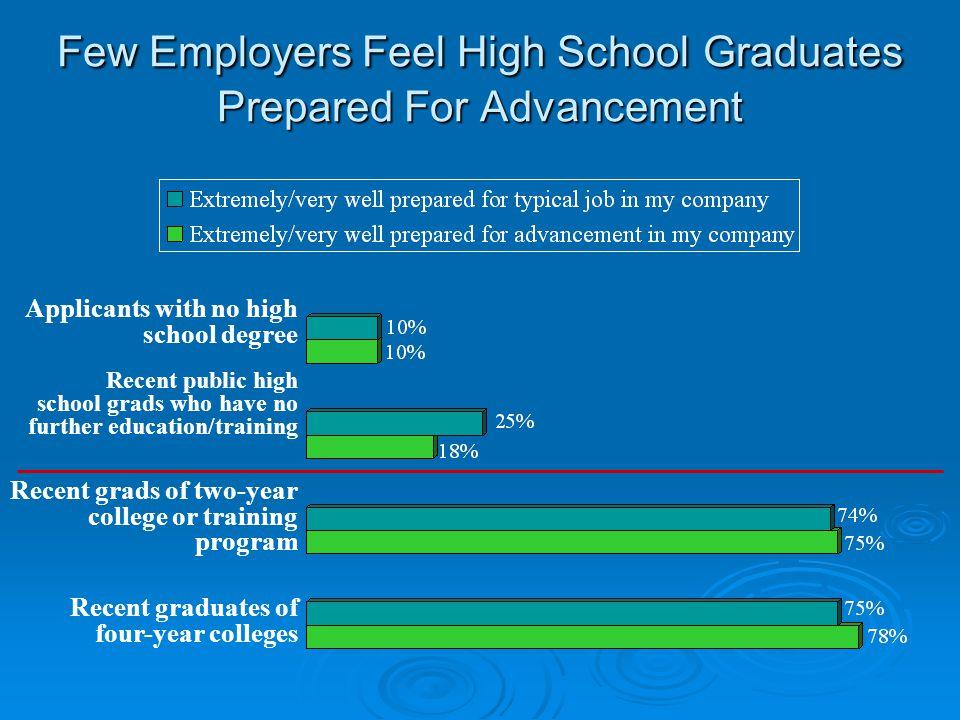 Few Employers Feel High School Graduates Prepared For Advancement Applicants with no high school degree Recent public high school grads who have no fu