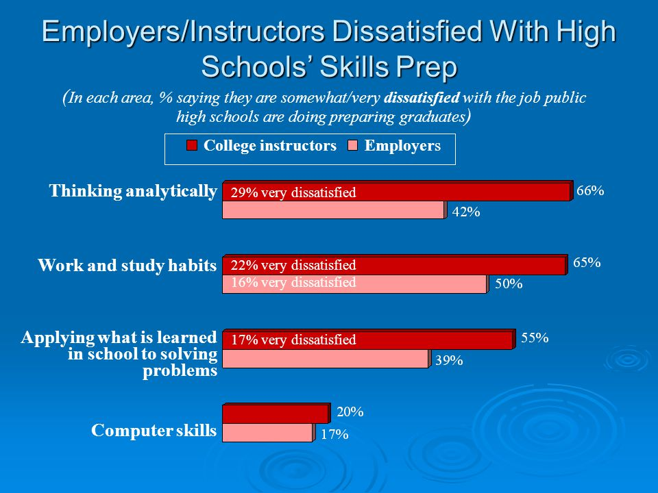 Employers/Instructors Dissatisfied With High Schools' Skills Prep ( In each area, % saying they are somewhat/very dissatisfied with the job public hig