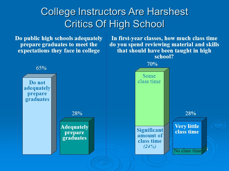 College Instructors Are Harshest Critics Of High School Do public high schools adequately prepare graduates to meet the expectations they face in college Employers 70% 28% In first-year classes, how much class time do you spend reviewing material and skills that should have been taught in high school.