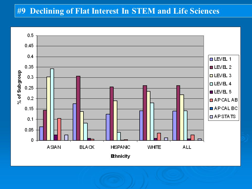 #9 Declining of Flat Interest In STEM and Life Sciences