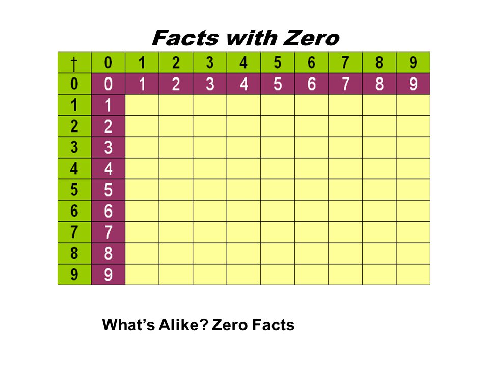 Facts with Zero What's Alike Zero Facts