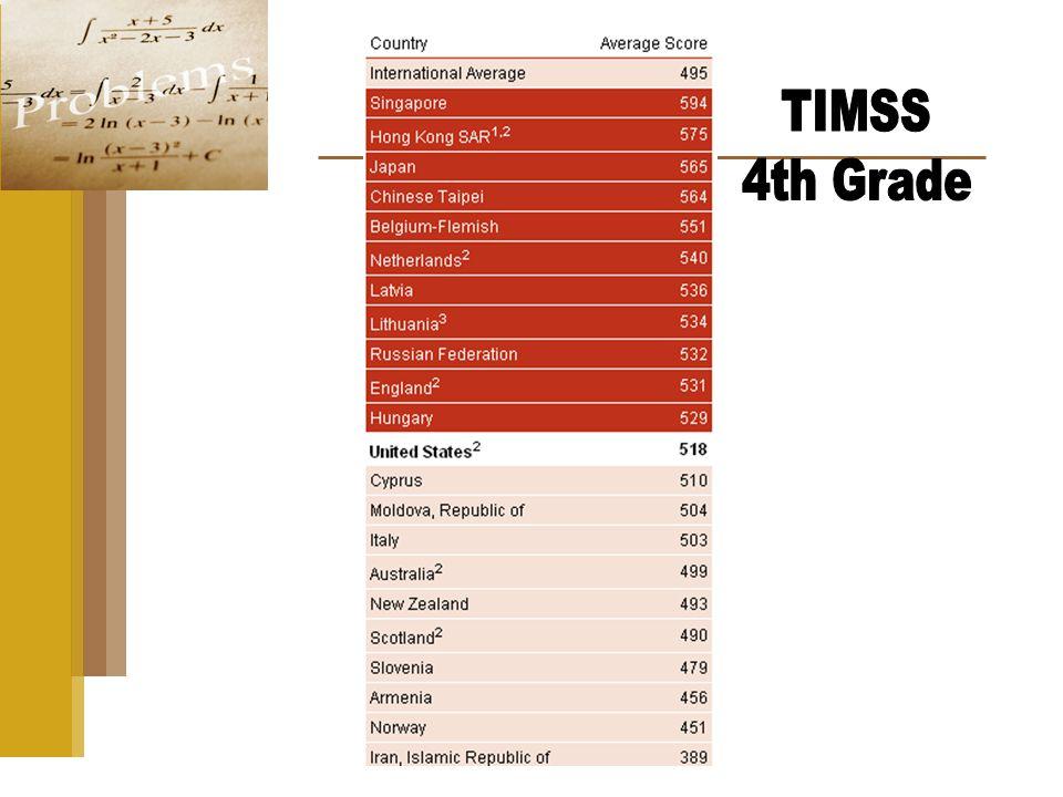 Major Topics of School Algebra: Table 1 Curricular Content
