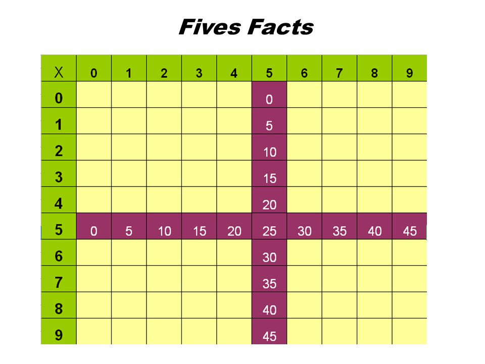 Fives Facts